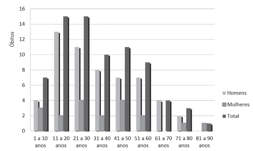 Imagem de gráfico sobre Óbitos, de 2005 a 2010, por Febre Maculosa Brasileira, de acordo com faixa etária e sexo.