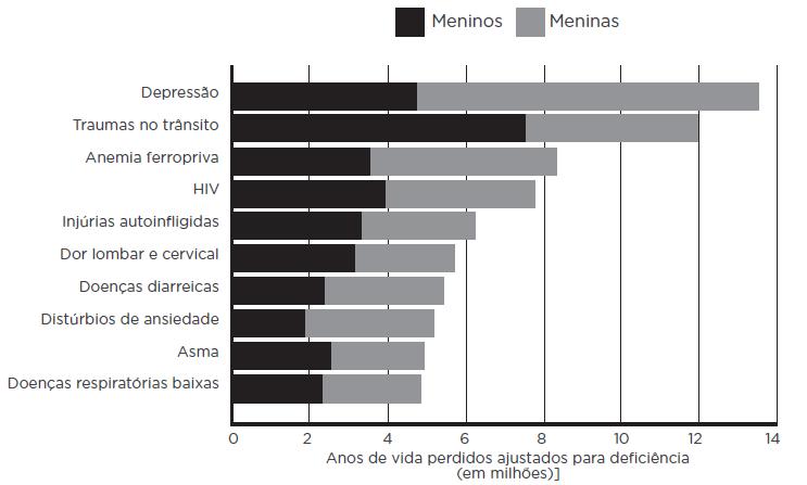 Tabela As dez principais causas de anos de vida perdidos ajustados para deficiência entre adolescentes (2012).